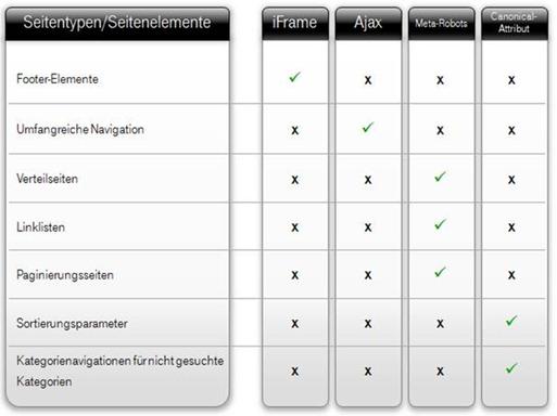Linkfokussierung: Methodenübersicht