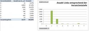 Anzahl Links entsprechend Verzeichnis-Tiefe - Pivot Chart