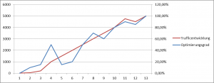 Idee Datenvergleich Optimierungs- & Traffic Entwicklung
