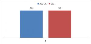 Überprüfung 5xx Fehler Sitemap.xml OnPage.org mit Hilfe von Excel