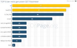 Balkendiagramm Top 10 GET Parameter OnPage.org