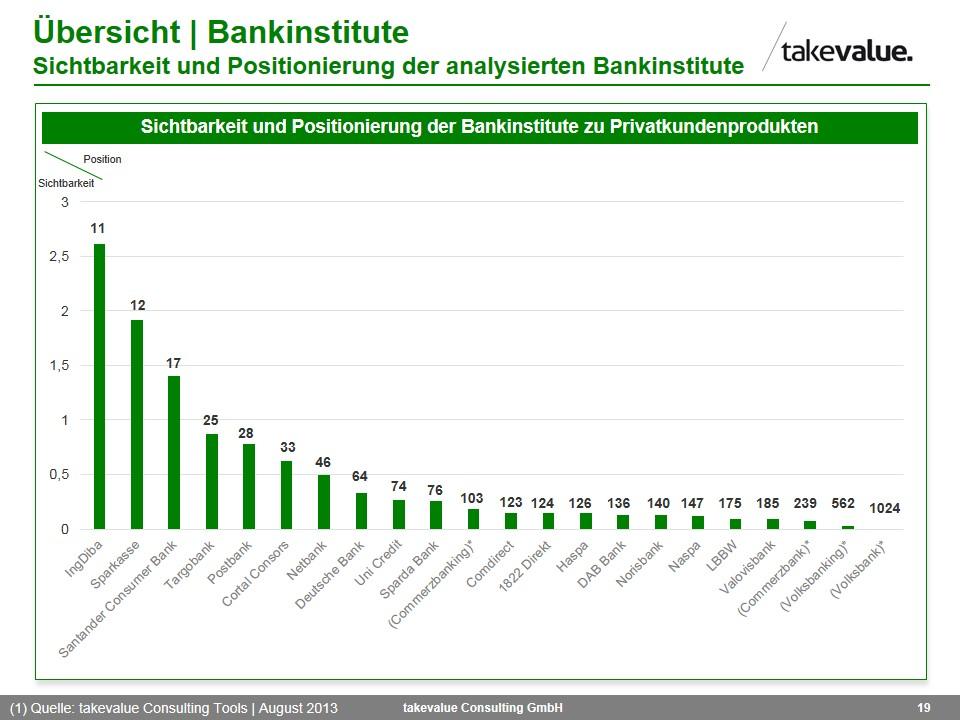 Sichtbarkeit von Banken im Bereich Privatkundenprodukte