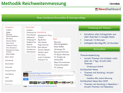 News Dashboard Funktionsweise