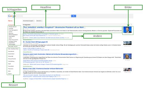 Aufbau von Google News