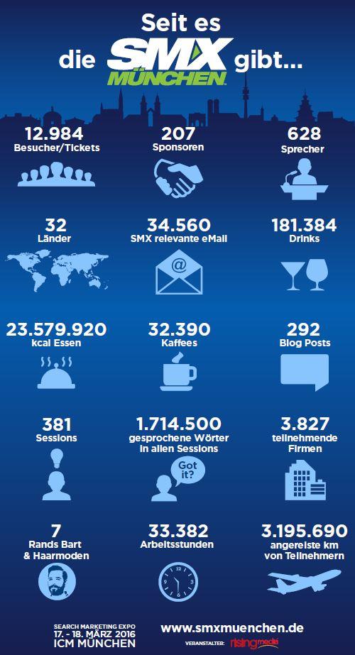 SMX München 2016 Infografik