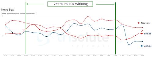 LSR Google News Auswirkung News Box welt.de