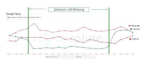 LSR Google News Auswirkung welt.de