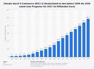 Statista Studie: Umsatz durch E-Commerce (B2C) in Deutschland in den Jahren 1999 bis 2016 sowie eine Prognose für 2017 (in Milliarden Euro)
