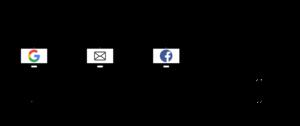 Beispiel Zeitverlauf Attribution