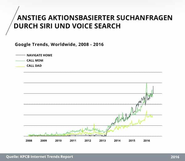 KPCB Internet Trends Report (2016): Anstieg aktionsbasierter Suchanfragen durch Siri und Voice