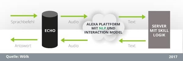 Entwicklung eines Alexa Skills: Das komplette Modell