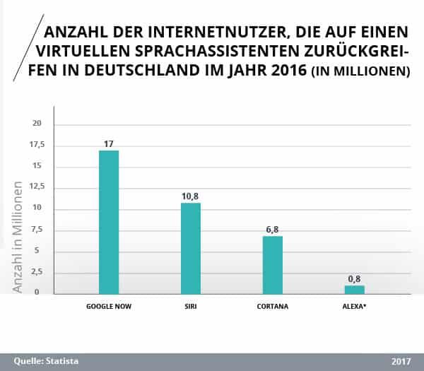 Studie: Anzahl der Internetnutzer in Deutschland, die auf einen virtuellen Sprachassistenten zurückgreifen