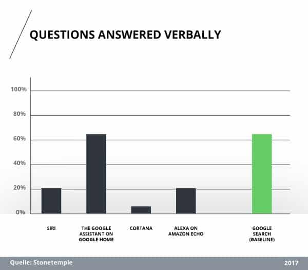 Analyseergebnis: Anteil verbal beantworteter Fragen durch digitale Sprachassistenten