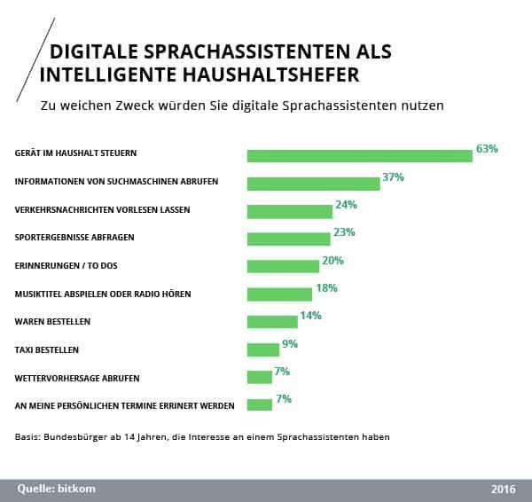 Studie: Umfrage zum Verwendungszweck digitaler Assistenten in Deutschland