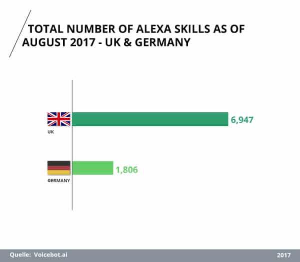 Anzahl der Amazon Alexa Skills in UK und Deutschland im August 2017