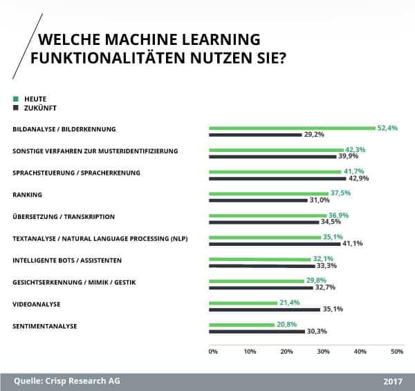 Studie: Welche Machine Learning Funktionalitäten nutzen Sie?