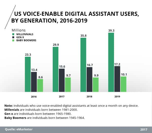 Prognose: Altersstruktur der Nutzer von digitalen Voice Assistenten in den USA.