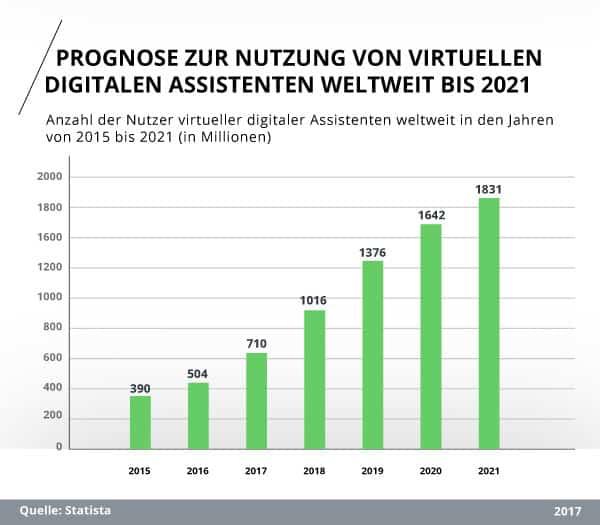 Prognose: Weltweite Anzahl der Nutzer virtueller digitaler Assistenten