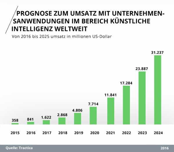 Prognose zum Umsatz mit Unternehmensanwendungen im Bereich künstliche Intelligenz weltweit