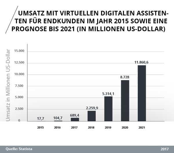 Prognose: Weltweiter Umsatz mit virtuellen digitalen Assistenten für Endkunden