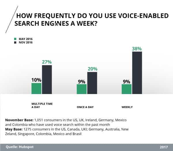 Studie: Wie oft nutzen Sie Suchmaschinen über die Sprachsuche pro Woche?