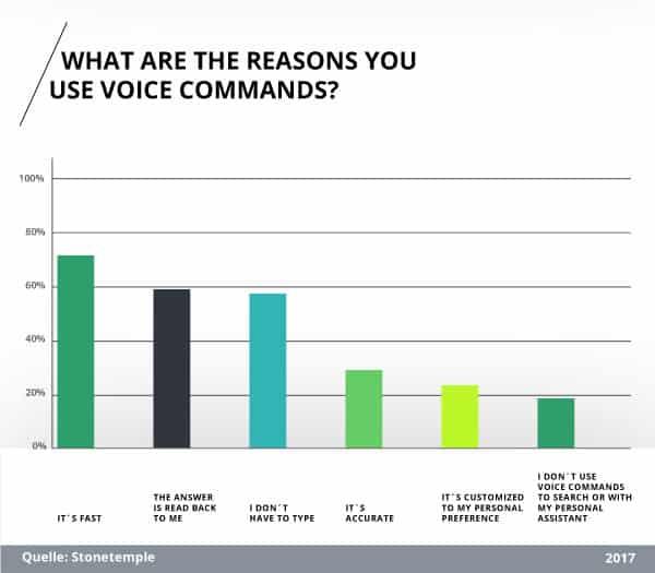 Studie: Aus welchen Gründen nutzen Sie Voice Search?