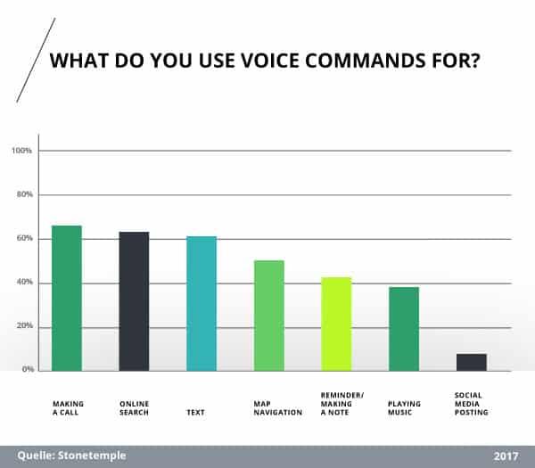 Studie: Für was nutzen Sie Voice Search?