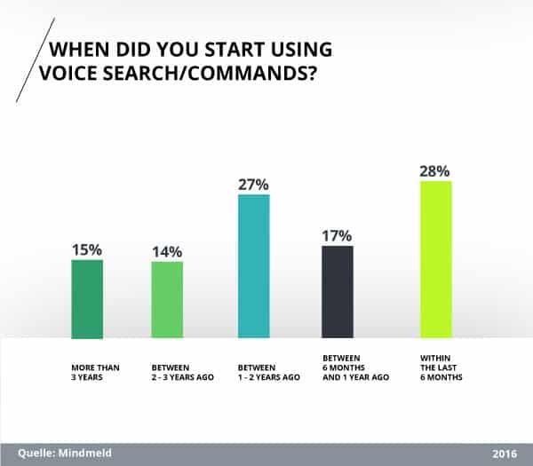 Studie: Wann haben Sie mit der Nutzung von Voice Search begonnen?