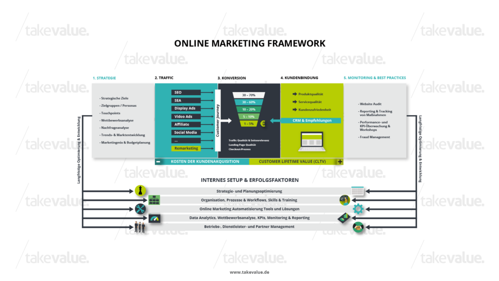 Online Marketing Framework von takevalue Consulting
